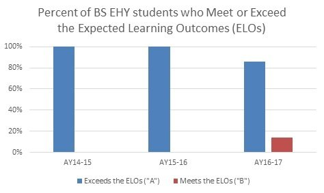 Figure 1 Assessment EHYBS July 2017